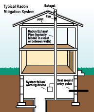 Radon mitigation and testing in Pennsylvania