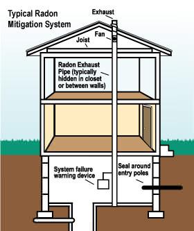 radon mitigation large radon gas mitigation expert and radon testing in pennsylvania